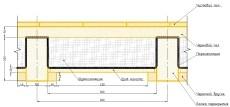 Конструкция деревенного межэтажного перекрытия